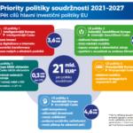 Evropské fondy v ČR / 2021 – 2027